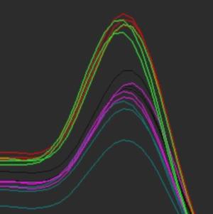 RTqPCR Curve